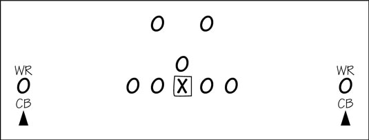 The Positions in a Football Secondary - dummies