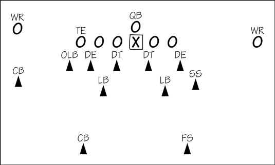 Types Of Defensive Coverage In Football Dummies