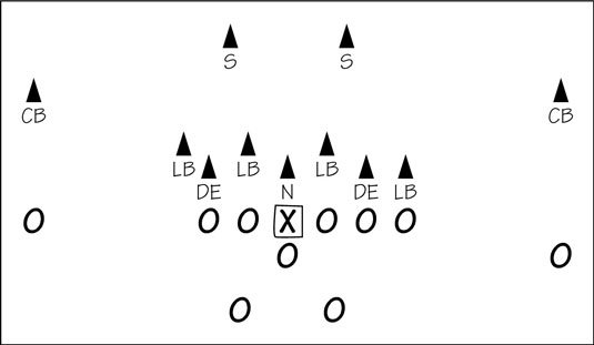 Types Of Football Defenses Dummies