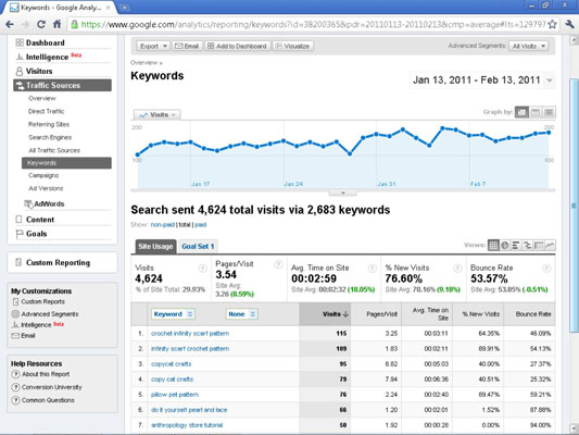 Top Keywords report in Google Analytics.