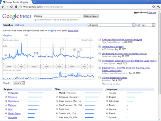 "Google Trends shows the search volume history of ""blogging"" since 2004."