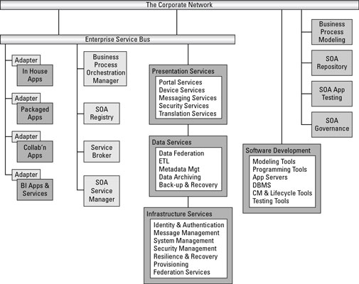 284857.image0 service oriented architecture components dummies