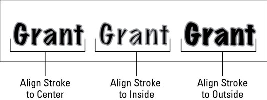 The Align Stroke options affect the placement of the stroke.
