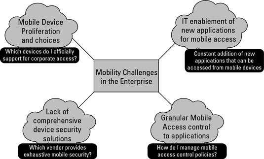 Mobility challenges in the enterprise.