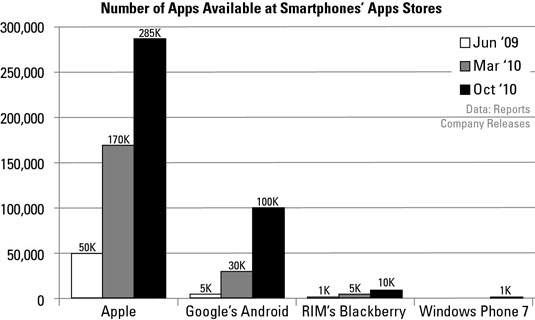 Number of apps in app stores.