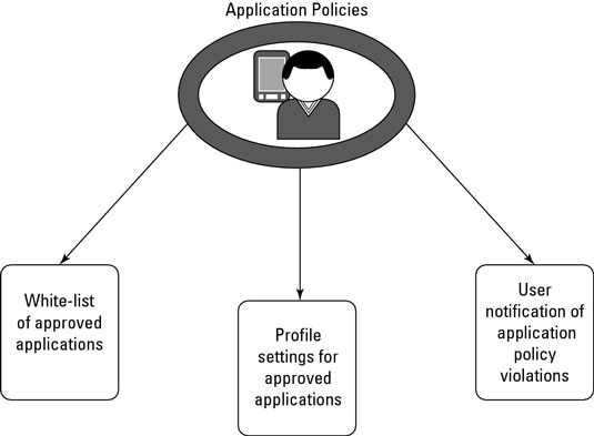 Application policies categorization.