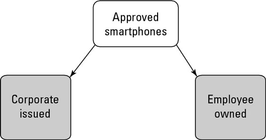 Subclassification of approved mobile devices.