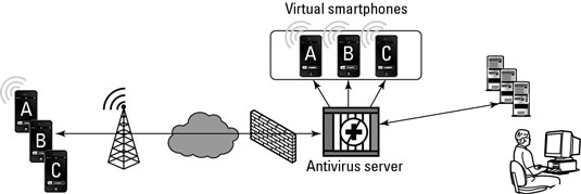 Virtual device antivirus solution.
