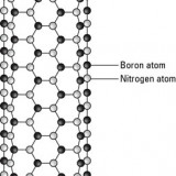 The bonding structure between boron and nitrogen in a boron-nitride nanotube.