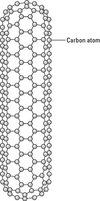 The structure of a carbon nanotube.