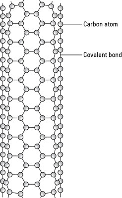 A carbon nanotube.