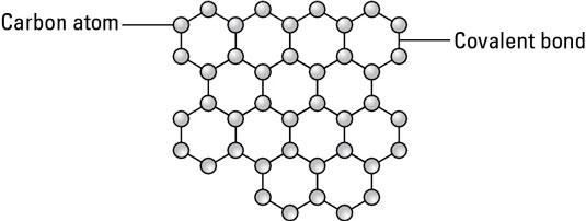 A graphene sheet.