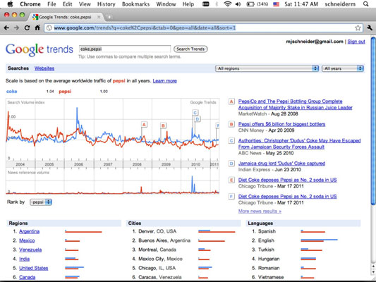 Google Trends reports on Coke versus Pepsi. Note the irony of Coke being blue and Pepsi being red i