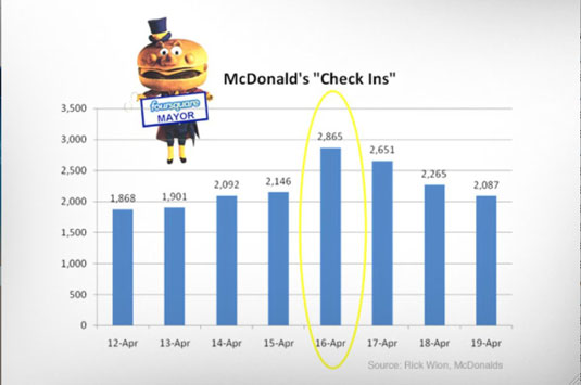 McDonald's increased its daily check-ins by 33.5 percent during a one-day test of giving out