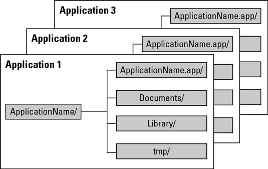 Application directories and separation on an Apple iOS device.