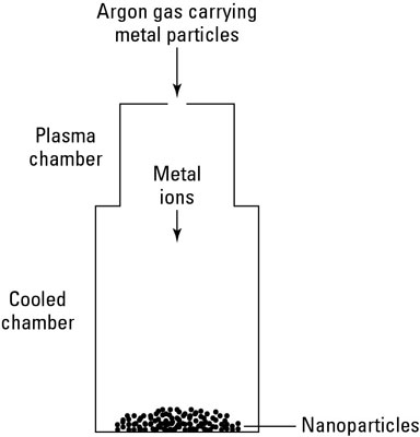Using a plasma source to produce nanoparticles.
