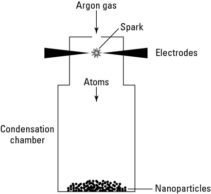 Using a spark source to produce nanoparticles.