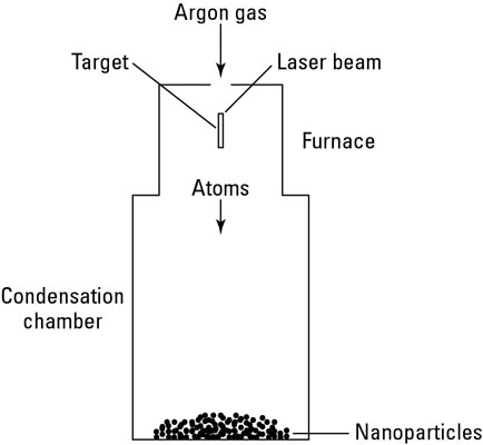 Vaporizing atoms with a laser ablation system.