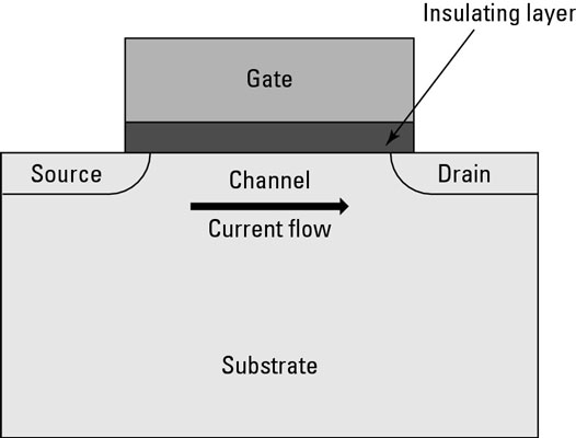 The structure of a FET.