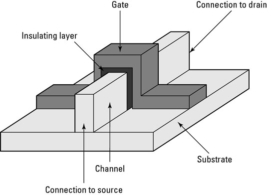 The structure of a finFET.