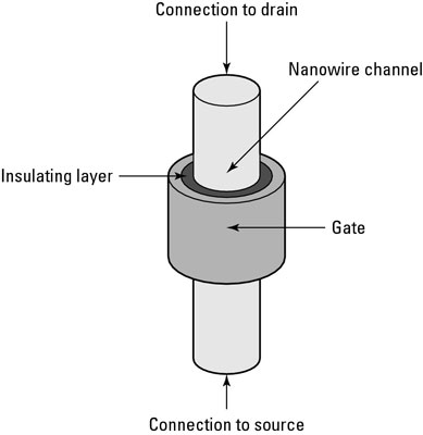 The structure of a vertical nanowire FET.
