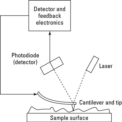 Diagram of an atomic force microscope.