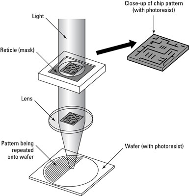 The optical portions of a stepper used in nanolithography.