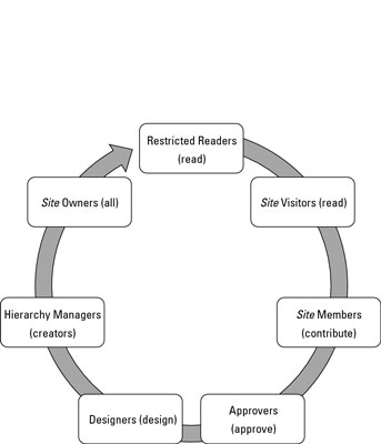 Restrict Member Access in SharePoint 2010 Team Sites - dummies