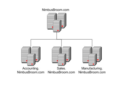 Network Administration Structure Of Active Directory Dummies