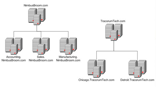 Active Directory Diagram | Network Administration Structure Of Active Directory Dummies