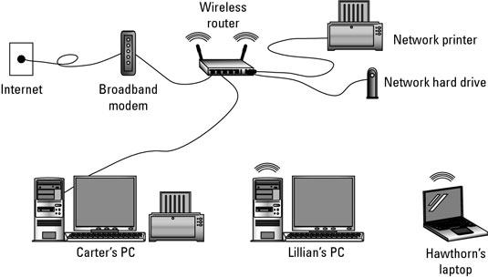 Image result for Hardware that supports wireless network