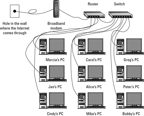 how to add ethernet ports to the network