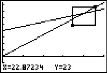 A graph redrawn in the viewing window specified by the box.