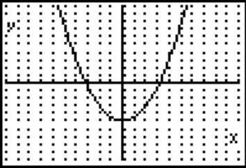 Graphic representation of a parabola.