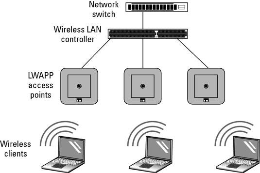 Cisco Enterprise Infrastructure Access Points - dummies