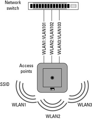Multiple SSIDs with a Single Access Point (AP) - dummies