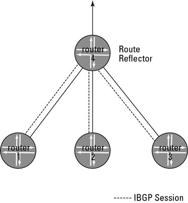 Router 4 subnetwork with IBGP sessions and BGP routes.