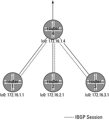 Configure route reflection in a router
