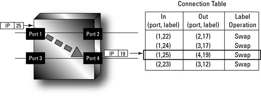 A label connection table.
