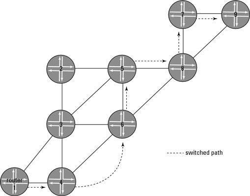 An MPLS network topology.