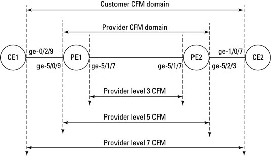 Configuring Ethernet CFM across multiple domains.