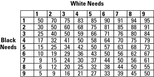 A Backgammon match equity table.