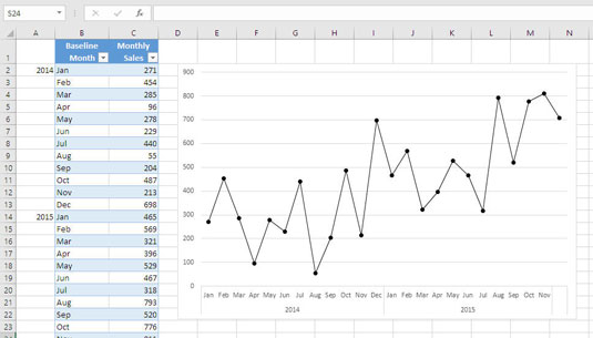 Excel Sales Forecasting For Dummies Cheat Sheet