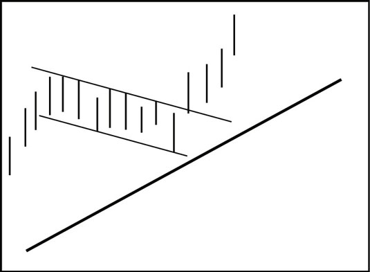 A flag, like a pennant, usually indicates falling volume.