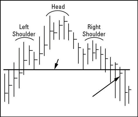 In a head and shoulders formation, the price goes down after the right shoulder formation.