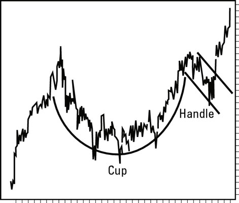 A cup and handle formation is a long-term trend.