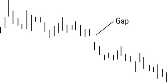 A gap down often means it's time to sell.