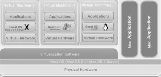 A diagram of how virtualization works.