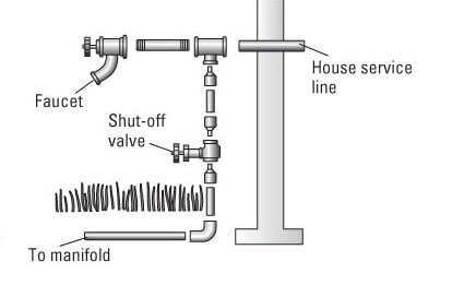 Connecting a Lawn Irrigation System to a Home Water Supply ...