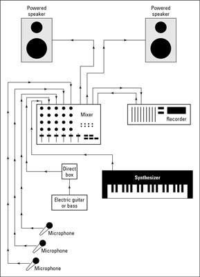 A system for live recording.